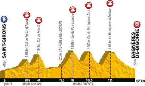 Profil Etape Tour de France 2013 - Saint-Girons > Bagnères de Bigorre