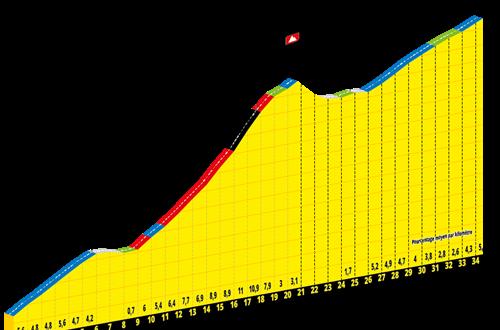 Tour de France 2020 Le Teil mont Aigoual ©
