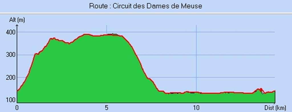 Randonnée Dame de Meuse - Dénivelé